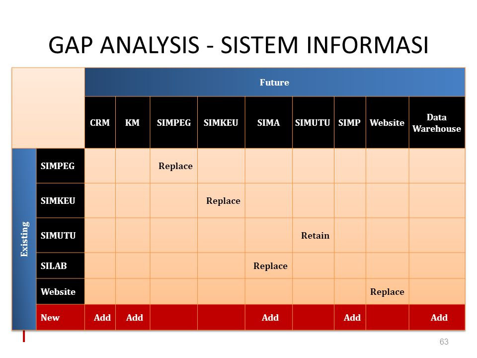 GAP ANALYSIS - SISTEM INFORMASI 63