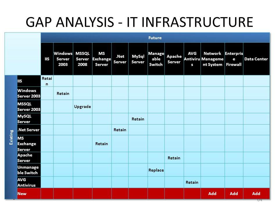 GAP ANALYSIS - IT INFRASTRUCTURE 64