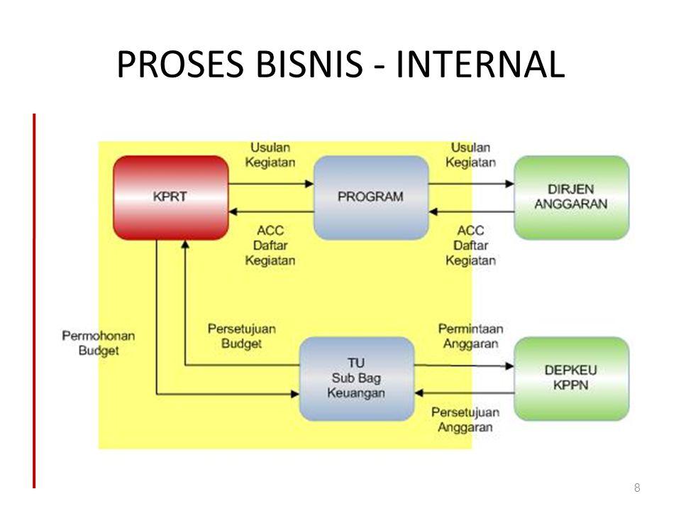PROSES BISNIS - INTERNAL 8