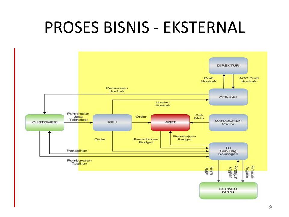 PROSES BISNIS - EKSTERNAL 9