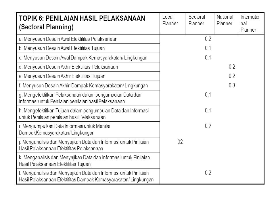 TOPIK 6: PENILAIAN HASIL PELAKSANAAN (Sectoral Planning) Local Planner Sectoral Planner National Planner Internatio nal Planner a.