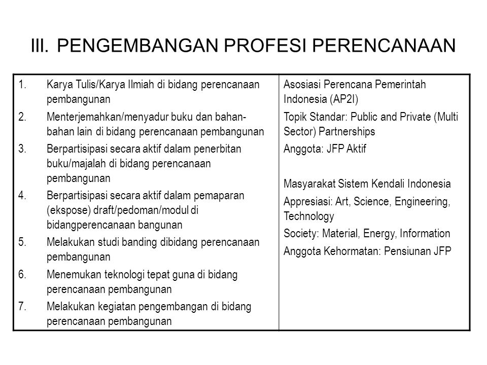 III. PENGEMBANGAN PROFESI PERENCANAAN 1.Karya Tulis/Karya Ilmiah di bidang perencanaan pembangunan 2.Menterjemahkan/menyadur buku dan bahan- bahan lai