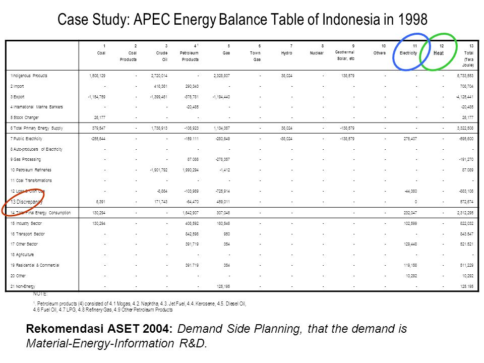 Case Study: APEC Energy Balance Table of Indonesia in 1998 1 Coal 2 Coal Products 3 Crude Oil 4 1 Petroleum Products 5 Gas 6 Town Gas 7 Hydro 8 Nuclear 9 Geothermal Solar, etc 10 Others 11 Electricity 12 Heat 13 Total (Tera Joule) 1Indigenous Products1,508,129-2,720,014-2,328,807-38,024-138,579---6,733,553 2 Import--418,361290,343--------708,704 3 Export-1,154,759--1,399,461-376,781-1,194,440--------4,125,441 4 International Marine Bankers----20,485-------- 5 Stock Changer26,177----------- 6 Total Primary Energy Supply379,547-1,738,913-106,9231,134,367-38,024--138,579---3,322,508 7 Public Electricity-255,644---159.111-280,649--38,024--138,579-276,407--595,600 8 Auto-producers of Electricity------------- 9 Gas Processing---87.086-278,357--------191,270 10 Petroleum Refineries---1,901,7921,990,294-1,412-------87.089 11 Coal Transformations------------- 12 Loss & Own Use---8,864-103,969-725,914------44,360--883,106 13 Discrepancy 6,391-171,743-64,470459,011-----0-572,674 14 Total Final Energy Consumption130,294--1,642,907307,046----232,047-2,312,295 15 Industry Sector130,294--408,592180,546-----102,599-822,032 16 Transport Sector---842,596950-------843.547 17 Other Sector---391,719354-----129,448-521.521 18 Agriculture------------- 19 Residential & Commercial---391.719354-----119,156-511,229 20 Other----------10,292- 21 Non-Energy----125,195-------125.195 NOTE: 1.
