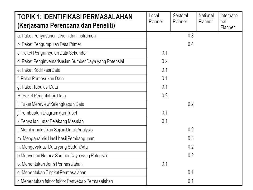 TOPIK 1: IDENTIFIKASI PERMASALAHAN (Kerjasama Perencana dan Peneliti) Local Planner Sectoral Planner National Planner Internatio nal Planner a.