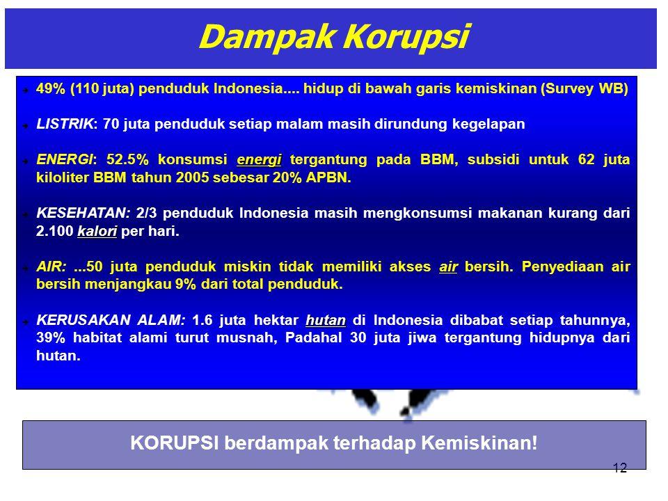 12 Dampak Korupsi  49% (110 juta) penduduk Indonesia.... hidup di bawah garis kemiskinan (Survey WB)  LISTRIK: 70 juta penduduk setiap malam masih d