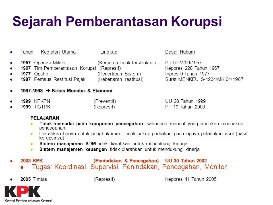 33 Mampu mengembalikan aset Year200520062007200820092010 State Funds Lodged to the Treasury (in IDR 000,000) 6,95912,99148,455411,800144,282 134,360+ 2,540,000 Total USD 16 million in 2009 Total USD 46 million in 2008 Total USD 297 million in 2010