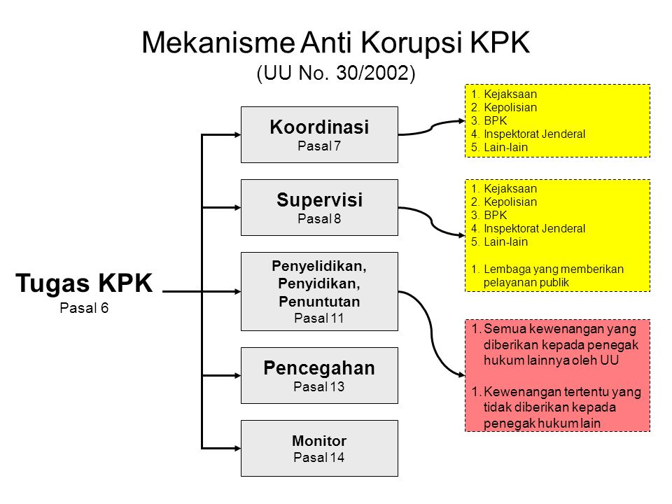 Mekanisme Anti Korupsi KPK (UU No. 30/2002) Tugas KPK Pasal 6 Koordinasi Pasal 7 Supervisi Pasal 8 Penyelidikan, Penyidikan, Penuntutan Pasal 11 Pence