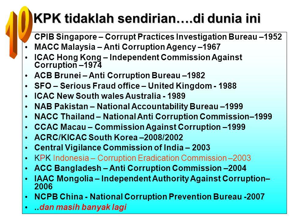 40 KPK tidaklah sendirian….di dunia ini CPIB Singapore – Corrupt Practices Investigation Bureau –1952 MACC Malaysia – Anti Corruption Agency –1967 ICA