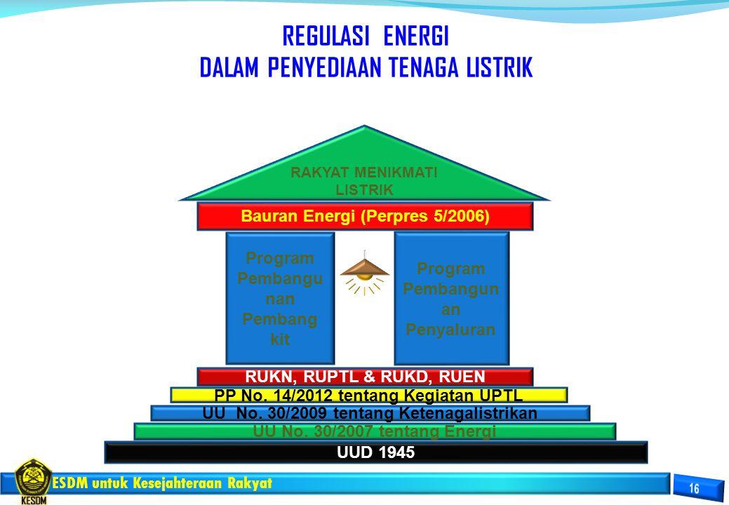 ESDM untuk Kesejahteraan Rakyat Program Pembangu nan Pembang kit UU No. 30/2007 tentang Energi UU No. 30/2009 tentang Ketenagalistrikan PP No. 14/2012
