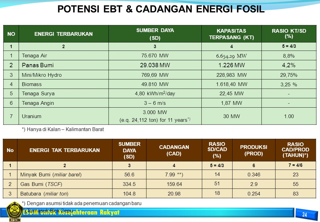 NOENERGI TERBARUKAN SUMBER DAYA (SD) KAPASITAS TERPASANG (KT) RASIO KT/SD (%) 1234 5 = 4/3 1Tenaga Air75.670 MW 6.654,29 MW 8,8% 2Panas Bumi29.038 MW1