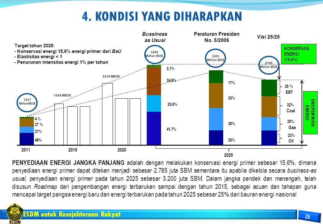 ESDM untuk Kesejahteraan Rakyat 21%21% 27 % 48% 4 % EBT Gas Coal Oil 201120152020 2025 KONSERVASI ENERGI (15.6%) DIVERSIFIKASI ENERGI Bussiness as Usu