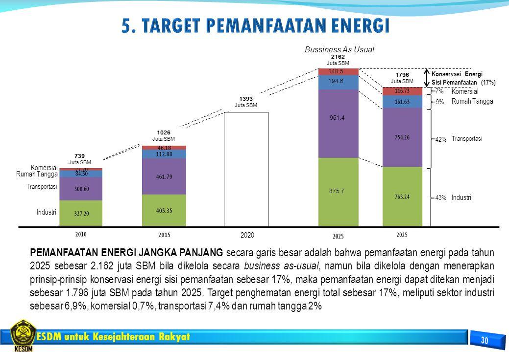 ESDM untuk Kesejahteraan Rakyat Transportasi Rumah Tangga Komersial Industri 2020 Konservasi Energi Sisi Pemanfaatan (17%) 9% 1026 Juta SBM 43% 42% 7%
