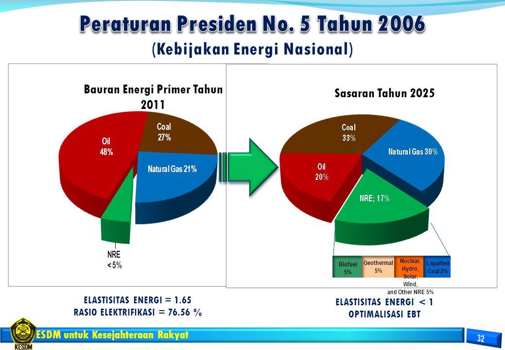ESDM untuk Kesejahteraan Rakyat Bauran Energi Primer Tahun 2011 ELASTISITAS ENERGI = 1.65 RASIO ELEKTRIFIKASI = 76.56 % Sasaran Tahun 2025 ELASTISITAS