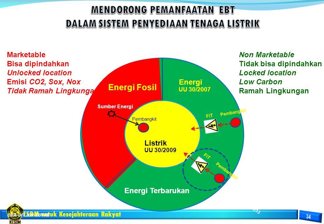 ESDM untuk Kesejahteraan Rakyat Energi Listrik Marketable Bisa dipindahkan Unlocked location Emisi CO2, Sox, Nox Tidak Ramah Lingkungan Non Marketable
