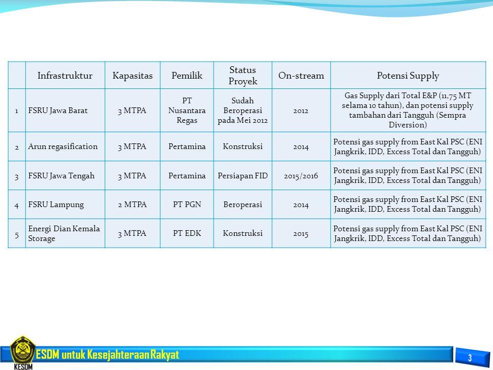 ESDM untuk Kesejahteraan Rakyat InfrastrukturKapasitasPemilik Status Proyek On-streamPotensi Supply 1 FSRU Jawa Barat3 MTPA PT Nusantara Regas Sudah B