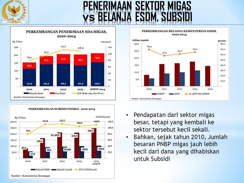 % dari Bonus dan Fee yg Diperoleh Negara/ BP Migas Berdasarkan Kontrak Migas & UU 1.