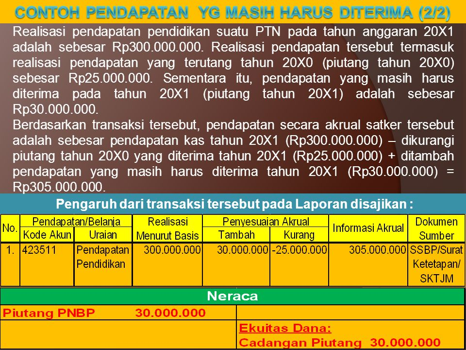 9 Pengaruh dari transaksi tersebut pada Laporan disajikan : Realisasi pendapatan pendidikan suatu PTN pada tahun anggaran 20X1 adalah sebesar Rp300.000.000.