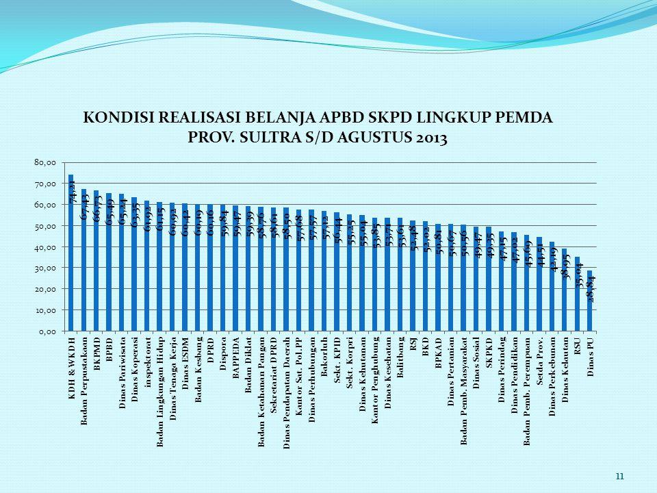 11 KONDISI REALISASI BELANJA APBD SKPD LINGKUP PEMDA PROV. SULTRA S/D AGUSTUS 2013