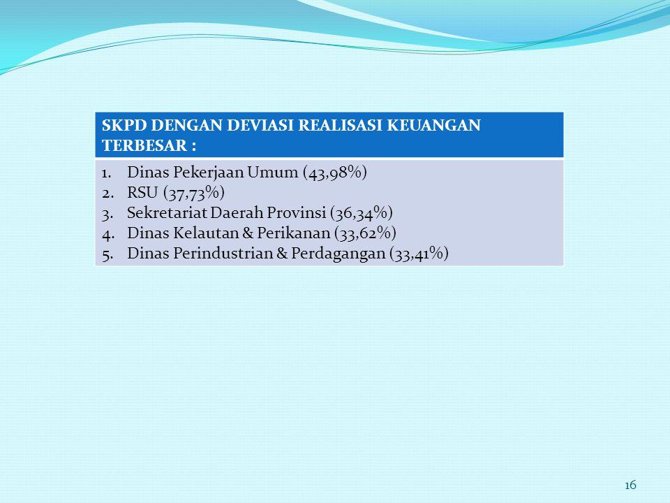 SKPD DENGAN DEVIASI REALISASI KEUANGAN TERBESAR : 1.Dinas Pekerjaan Umum (43,98%) 2.RSU (37,73%) 3.Sekretariat Daerah Provinsi (36,34%) 4.Dinas Kelaut