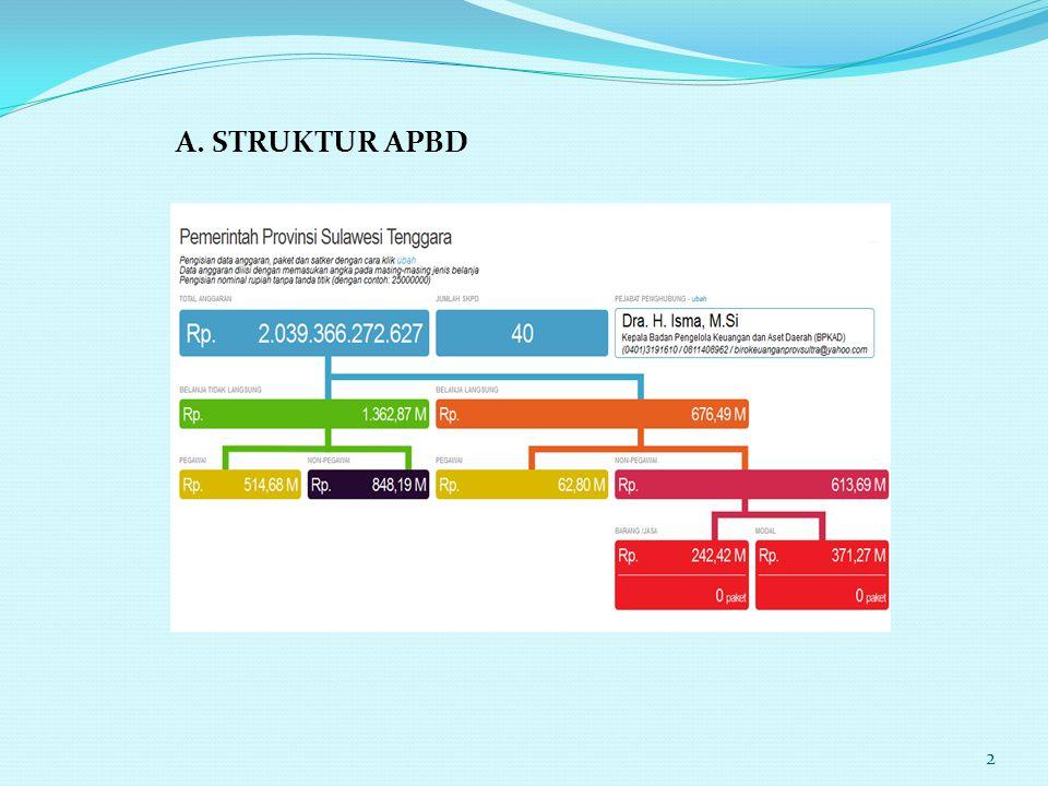 A. STRUKTUR APBD 2