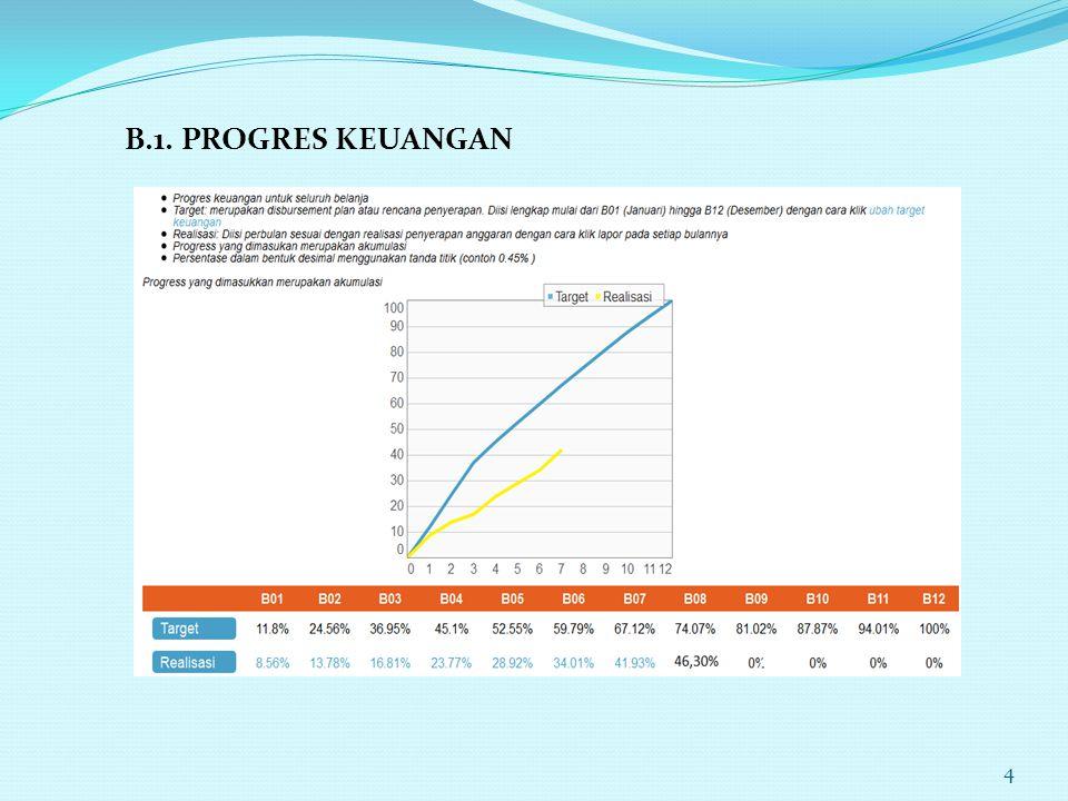 B.1. PROGRES KEUANGAN 4
