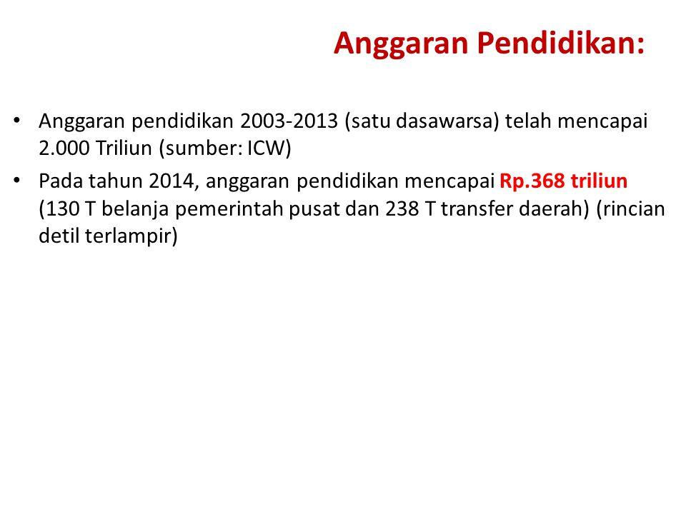 Anggaran Pendidikan: Anggaran pendidikan 2003-2013 (satu dasawarsa) telah mencapai 2.000 Triliun (sumber: ICW) Pada tahun 2014, anggaran pendidikan me