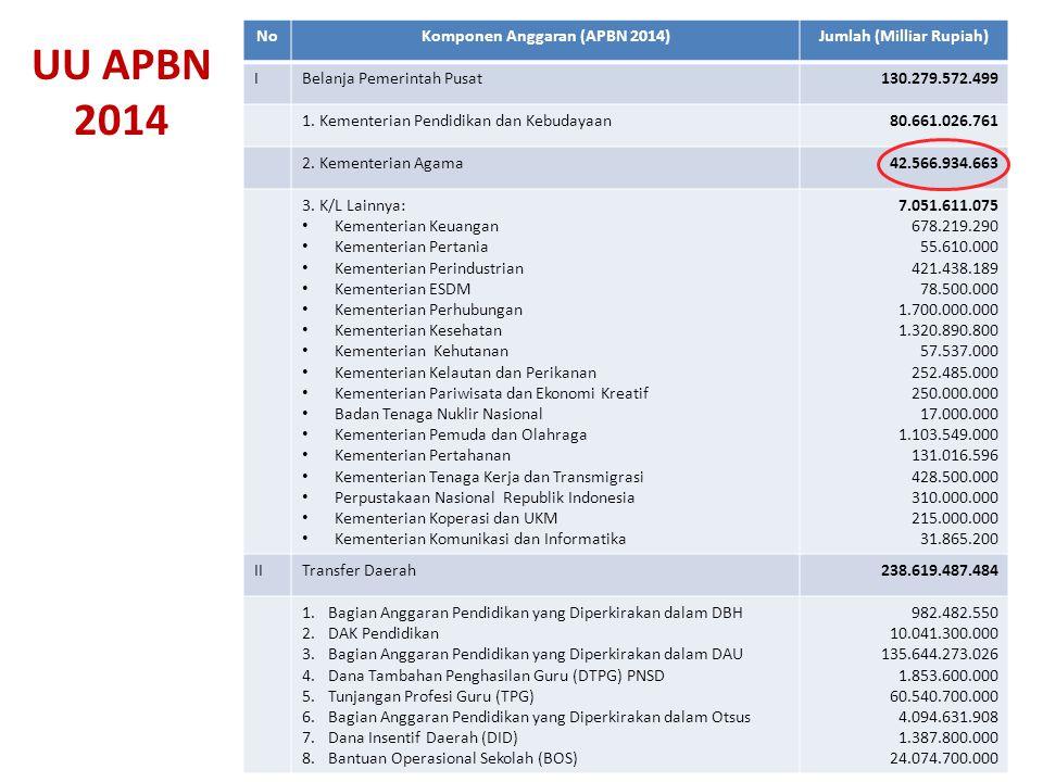 UU APBN 2014 NoKomponen Anggaran (APBN 2014)Jumlah (Milliar Rupiah) IBelanja Pemerintah Pusat130.279.572.499 1. Kementerian Pendidikan dan Kebudayaan8