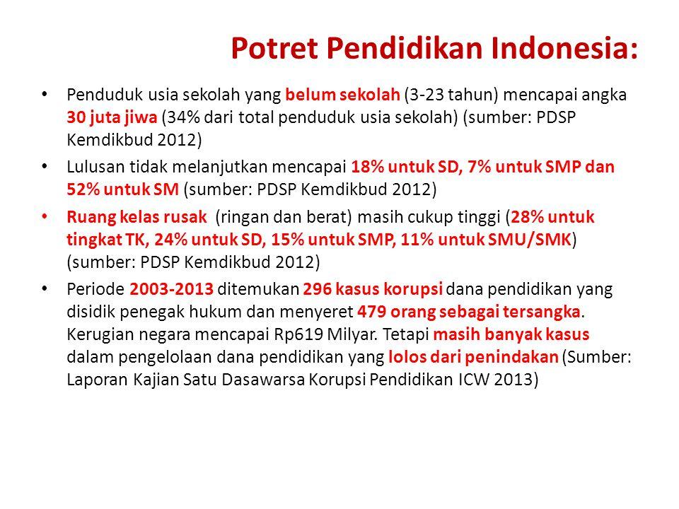 Potret Pendidikan Indonesia: Penduduk usia sekolah yang belum sekolah (3-23 tahun) mencapai angka 30 juta jiwa (34% dari total penduduk usia sekolah)