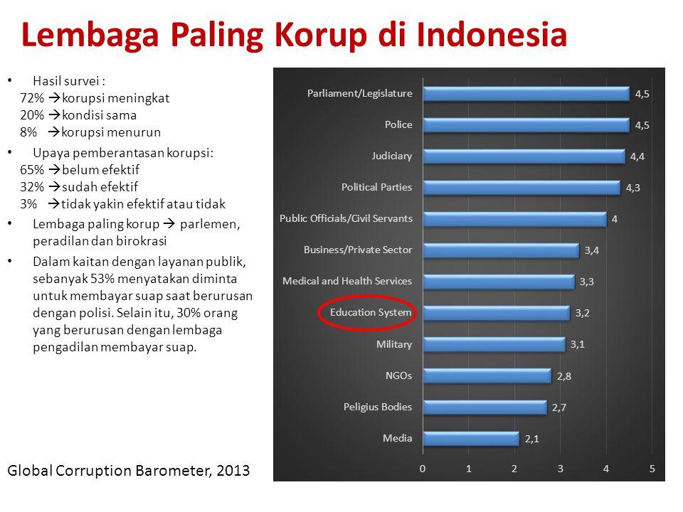 Lembaga Paling Korup di Indonesia Global Corruption Barometer, 2013 Hasil survei : 72%  korupsi meningkat 20%  kondisi sama 8%  korupsi menurun Upa