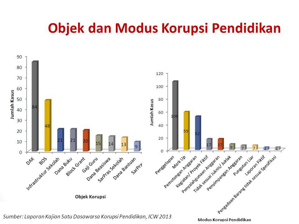 Objek dan Modus Korupsi Pendidikan Sumber: Laporan Kajian Satu Dasawarsa Korupsi Pendidikan, ICW 2013