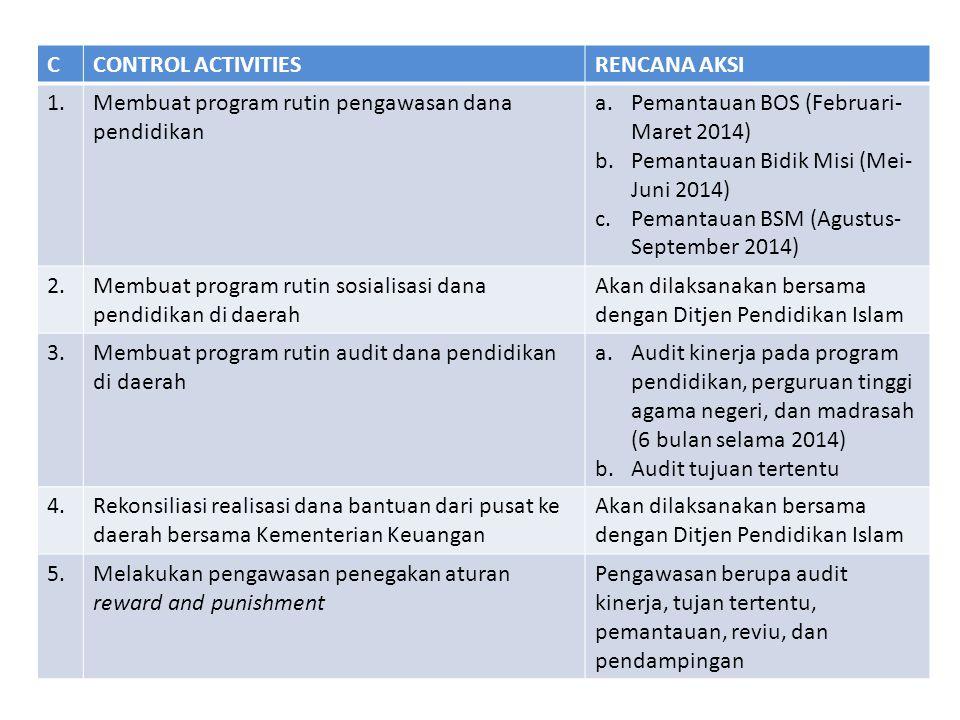 CCONTROL ACTIVITIESRENCANA AKSI 1.Membuat program rutin pengawasan dana pendidikan a.Pemantauan BOS (Februari- Maret 2014) b.Pemantauan Bidik Misi (Me