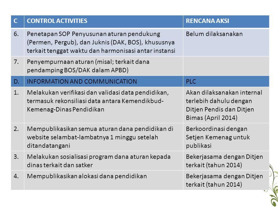 CCONTROL ACTIVITIESRENCANA AKSI 6.Penetapan SOP Penyusunan aturan pendukung (Permen, Pergub), dan Juknis (DAK, BOS), khususnya terkait tenggat waktu d