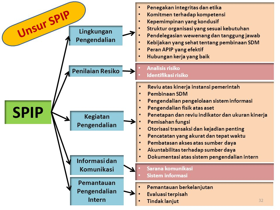 SPIP Lingkungan Pengendalian Penilaian Resiko Kegiatan Pengendalian Informasi dan Komunikasi Pemantauan Pengendalian Intern Penegakan integritas dan e