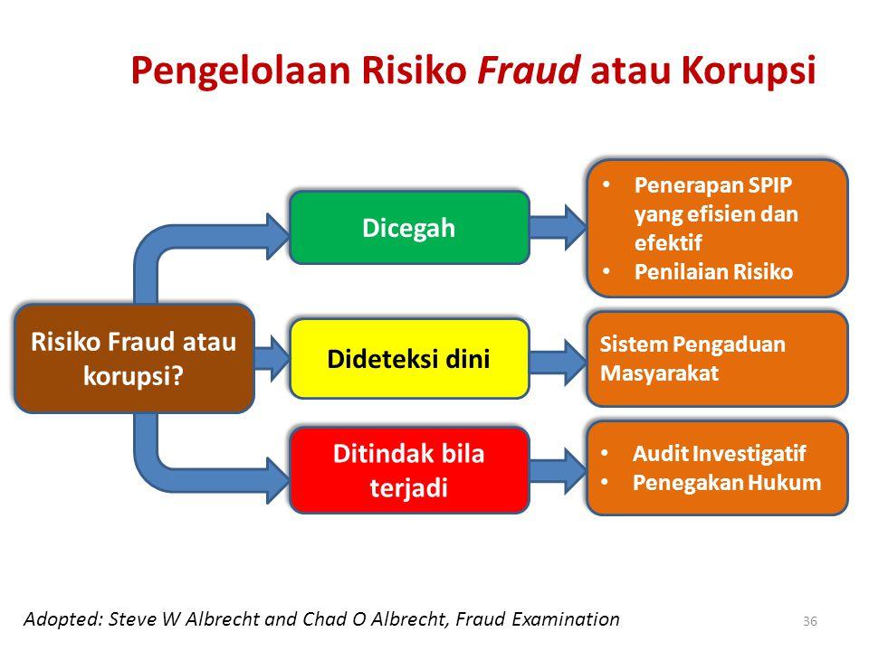 Pengelolaan Risiko Fraud atau Korupsi Risiko Fraud atau korupsi? Dicegah Dideteksi dini Ditindak bila terjadi Penerapan SPIP yang efisien dan efektif