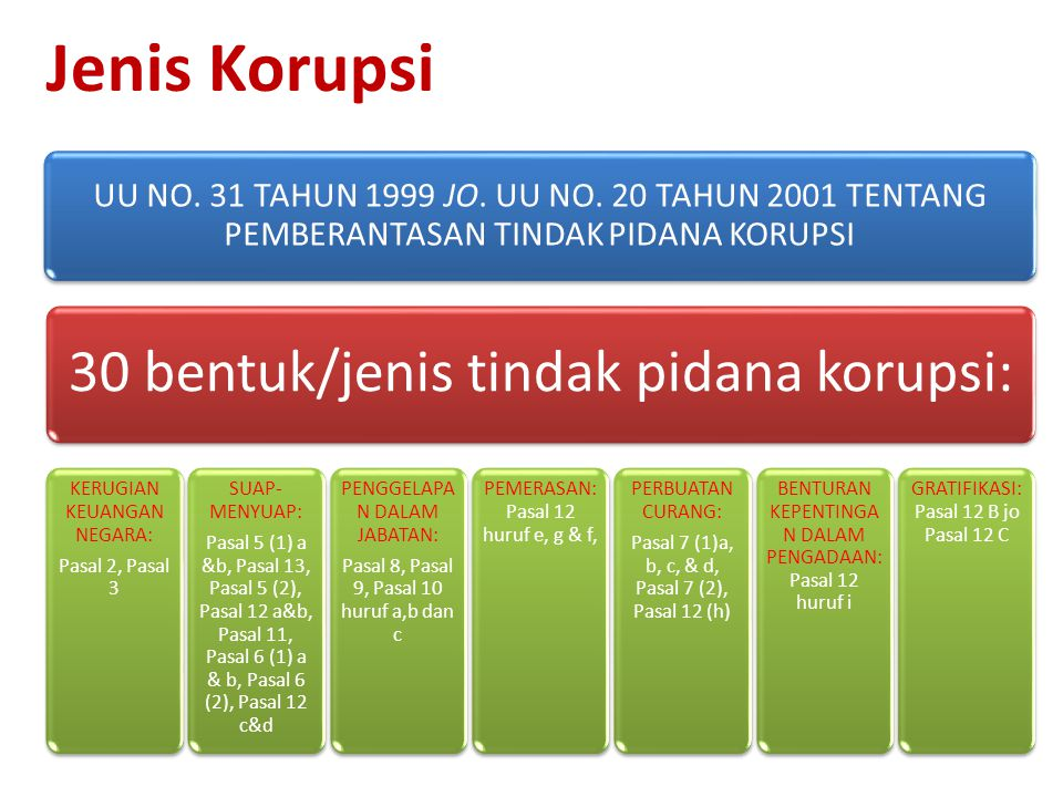 Jenis Korupsi UU NO. 31 TAHUN 1999 JO. UU NO. 20 TAHUN 2001 TENTANG PEMBERANTASAN TINDAK PIDANA KORUPSI 30 bentuk/jenis tindak pidana korupsi: KERUGIA