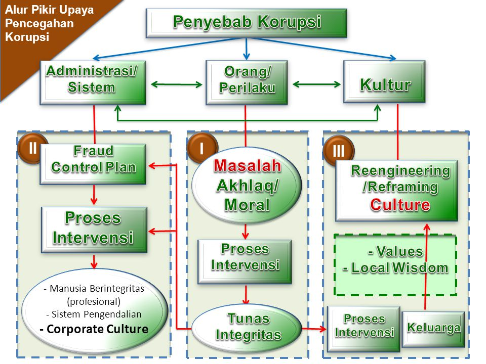 - Manusia Berintegritas (profesional) - Sistem Pengendalian - Corporate Culture I II III Alur Pikir Upaya Pencegahan Korupsi