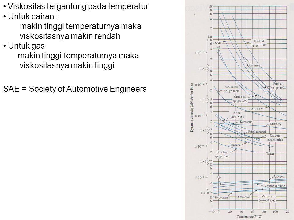 Viskositas tergantung pada temperatur Untuk cairan : makin tinggi temperaturnya maka viskositasnya makin rendah Untuk gas makin tinggi temperaturnya maka viskositasnya makin tinggi SAE = Society of Automotive Engineers