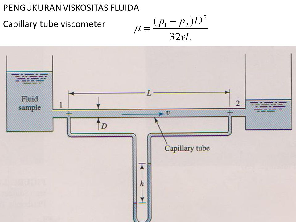 PENGUKURAN VISKOSITAS FLUIDA Capillary tube viscometer