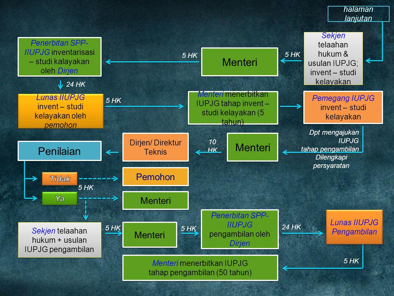 Penerbitan SPP- IIUPJG inventarisasi – studi kalayakan oleh Dirjen Menteri 5 HK Sekjen telaahan hukum & usulan IUPJG; invent – studi kelayakan Sekjen