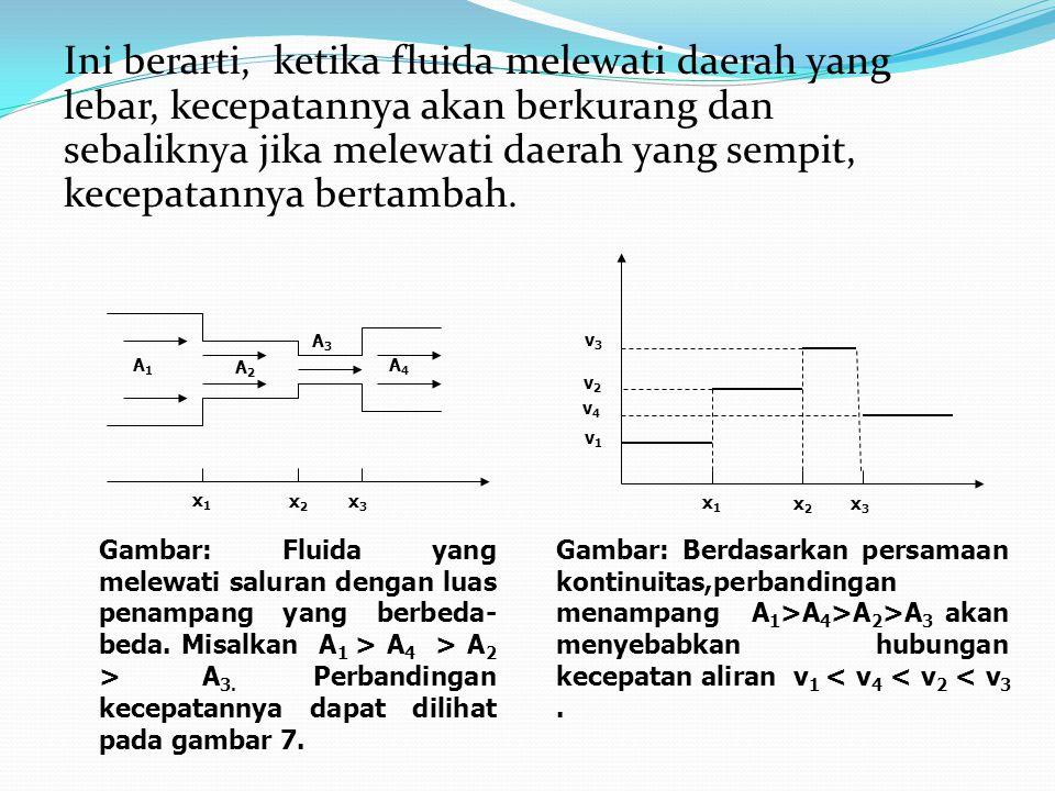 Ini berarti, ketika fluida melewati daerah yang lebar, kecepatannya akan berkurang dan sebaliknya jika melewati daerah yang sempit, kecepatannya berta