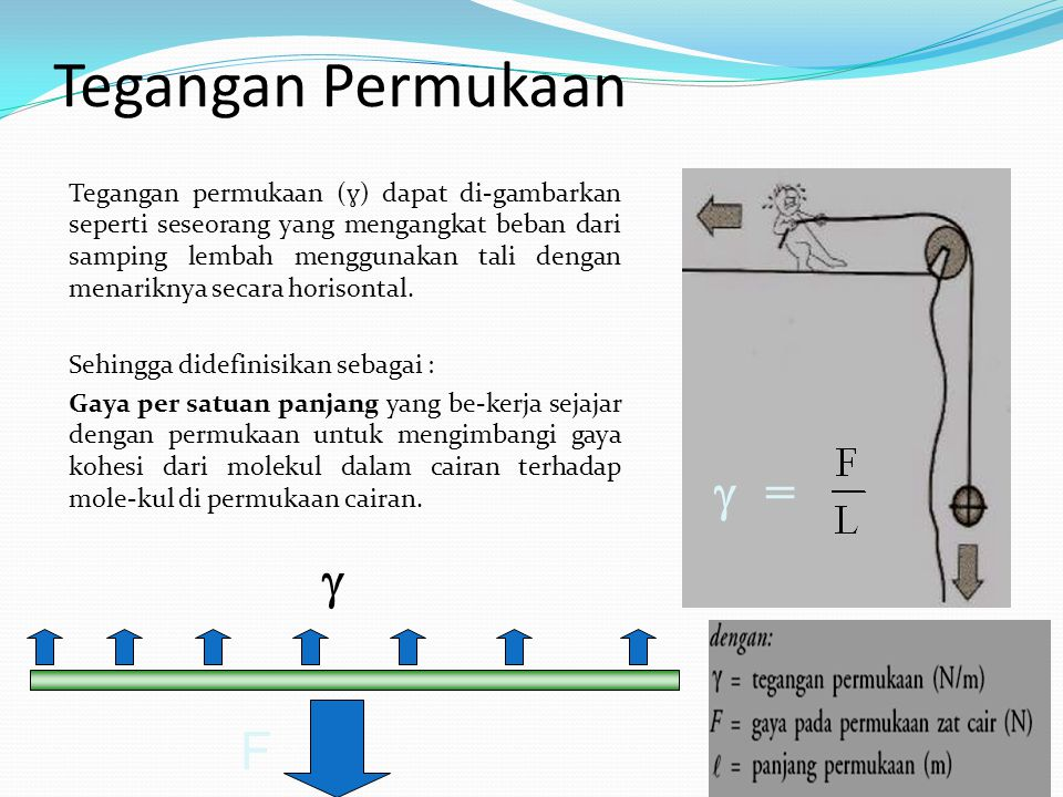 Tegangan Permukaan Tegangan permukaan ( ɣ ) dapat di-gambarkan seperti seseorang yang mengangkat beban dari samping lembah menggunakan tali dengan men