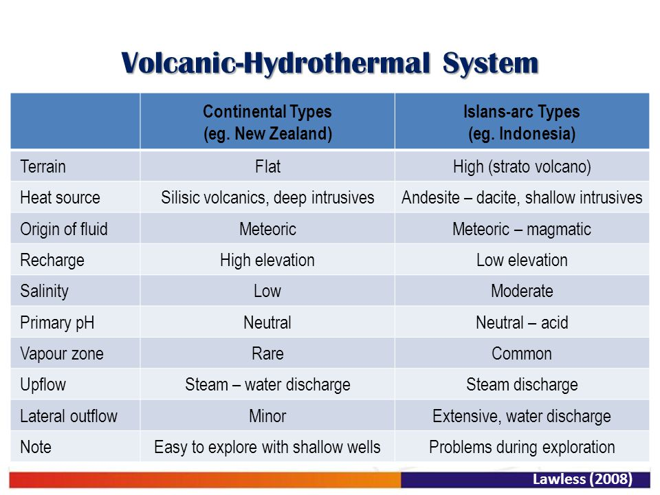 Volcanic-Hydrothermal System Lawless (2008) Continental Types (eg. New Zealand) Islans-arc Types (eg. Indonesia) TerrainFlatHigh (strato volcano) Heat