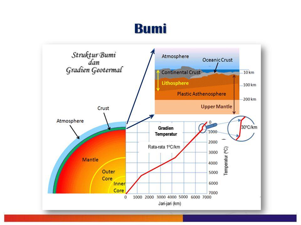 Bumi Struktur Bumi dan Gradien Geotermal 30 o C/km Rata-rata 1 o C/km Gradien Temperatur Temperatur ( o C) Jari-jari (km)