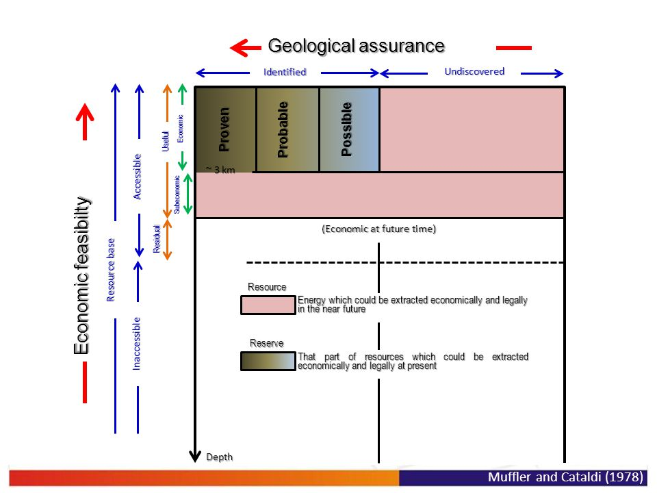 Geological assurance Economic feasibilty Residual Subeconomic Depth (Economic at future time) Resource Reserve Identified Undiscovered Resource base A
