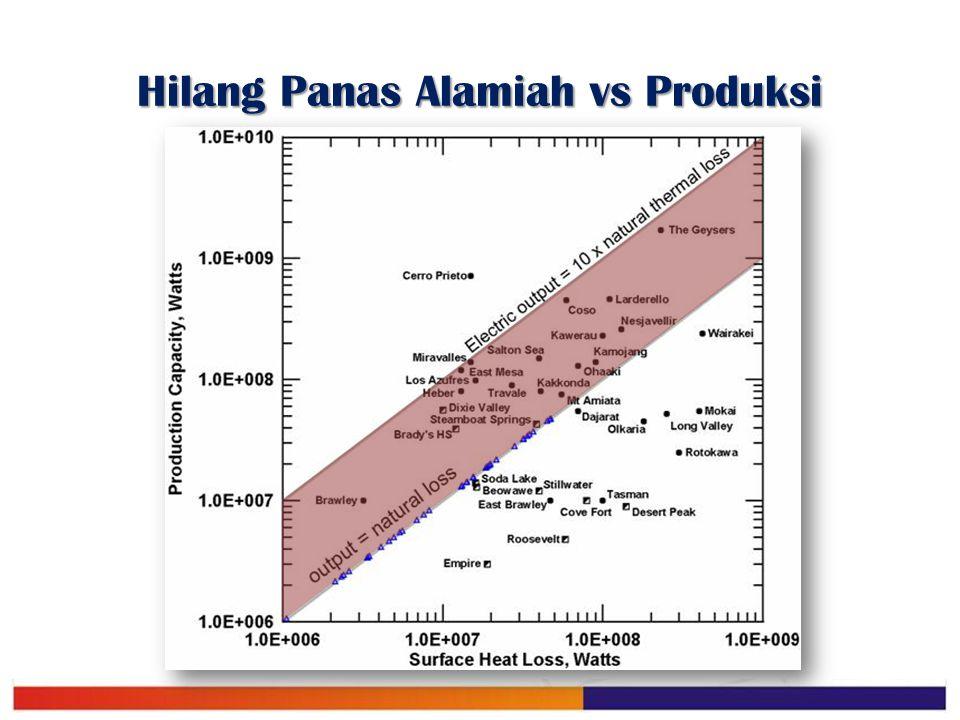 Hilang Panas Alamiah vs Produksi