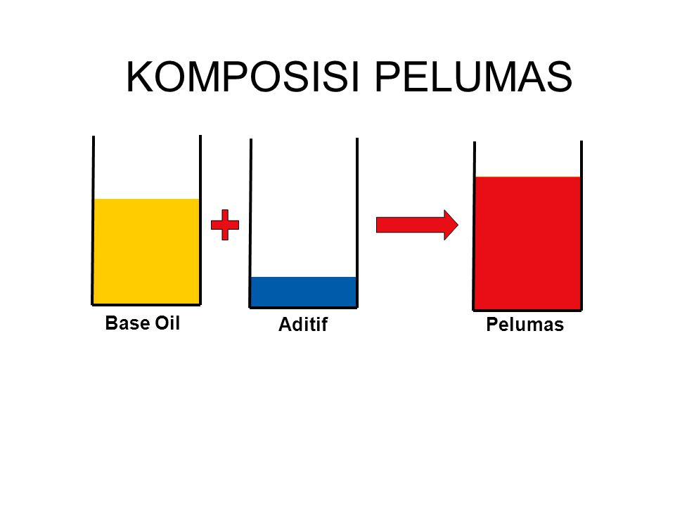 KOMPOSISI PELUMAS Base Oil AditifPelumas