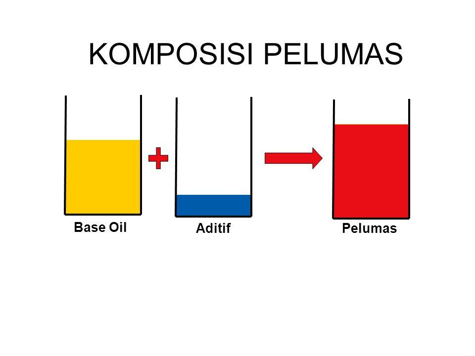 BASE OIL Base oil dari pengilangan minyak mentah 30% bahan dasar pelumas sintetik Base oil sintetik / buatan (poly alpha olefin / di-alpha olephin) Bahan dasar Mineral Sintetik Full Sintetik