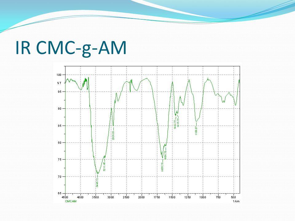 Reologi dari CMC-g-AM 5000 ppm 72°F 100°F 150°F 192°F