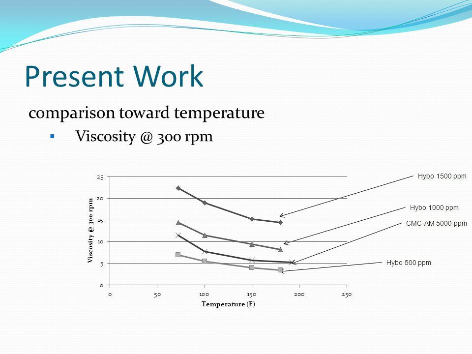 Present Work comparison toward salinity  Viscosity @ 300 rpm CMC-AM 5000 ppm @ 74 F Hybo 1000 ppm @ 180 F Hybo 1000 ppm @74 F CMC-AM 5000 ppm @ 180 F