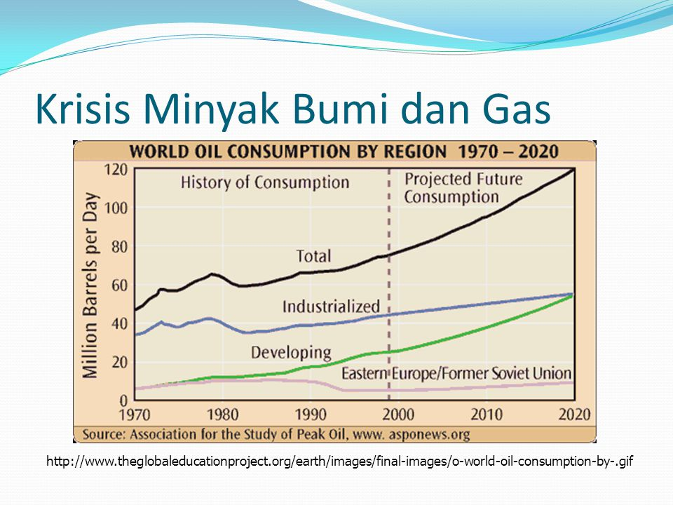 http://www.theglobaleducationproject.org/earth/images/final-images/o-world-oil-consumption-by-.gif Krisis Minyak Bumi dan Gas